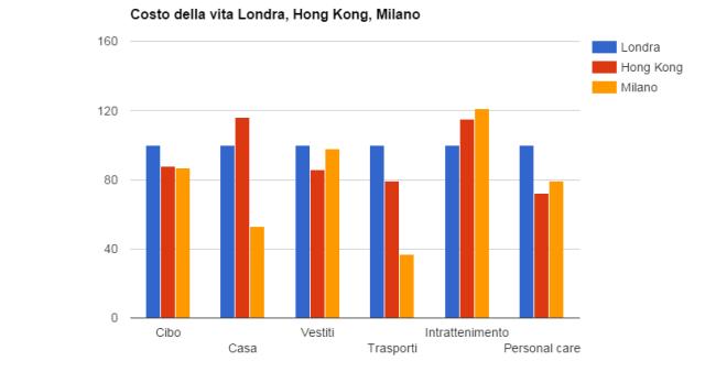 Costo della vita Hong Kong grafico
