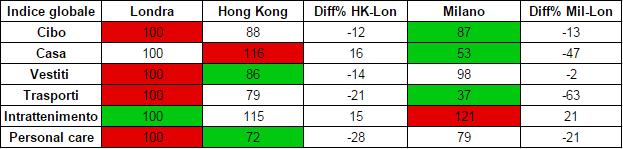 tabella costo vita hong kong